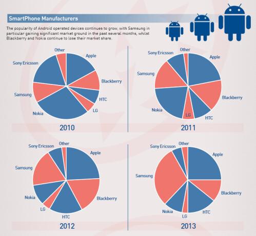 More women own smartphones than men