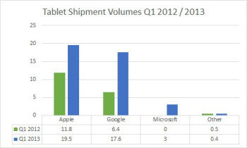 Windows goes from zero to 7.5  of the global tablet market