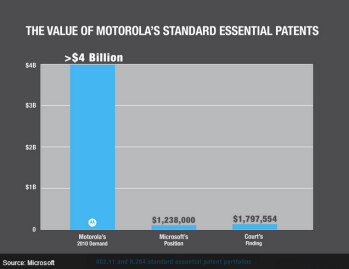 Motorola appears to hsave been asking too much from Microsoft to license the patents in question