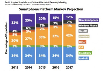 Eventually, the number of Apple iPhone users in the U.S. will overtake the number of Android users