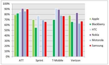 Nokia scores high marks on customer satisfaction, on average 21  higher