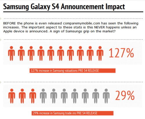 Samsung trade ins prior to Samsung Galaxy S4 launch
