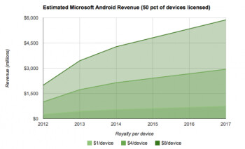 Getting paid for 50% of all Android devices sold, Microsoft could earn $5.9 billion from its Android patents by 2017