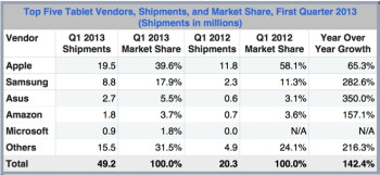 The Apple iPad lost ground in the first quarter