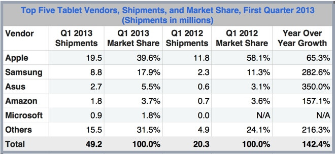 The Apple iPad lost ground in the first quarter - IDC: Apple iPad's market share drops under 40% in Q1