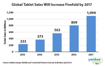 The Yankee Group sees the tablet market soaring 5X by 2017