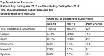 Android lost some ground to iOS in the first quarter