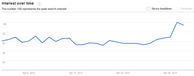 Interest in the Nokia Lumia 920 surged after the ad was released - Searches for the Nokia Lumia 920 surge following release of the wedding day fight ad