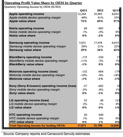 Apple and Samsung combined for 100% of the smartphone industry's profits in Q1 2013 - Apple claimed 57% of the smartphone industry's Q1 profits with 43% belonging to Samsung