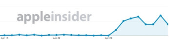 Websites have seen an increasing number of visits from devices testing iOS 7