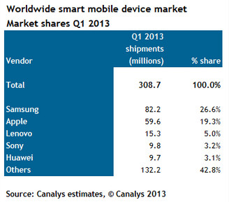 Samsung and Android lead the way in the smart mobile device market - Samsung and Android controlled the global smart mobile device market in Q1