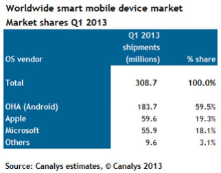 Samsung and Android lead the way in the smart mobile device market
