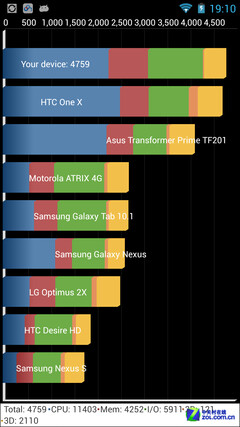 First benchmarks of new quad-core MT6589T chip surface, almost matches Galaxy S III