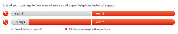 Currently Apple buyers get 90 days of after purchase phone support for free - Changes coming to AppleCare?