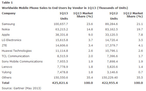 Nearly 75% of all smartphones sold in Q1 were Android