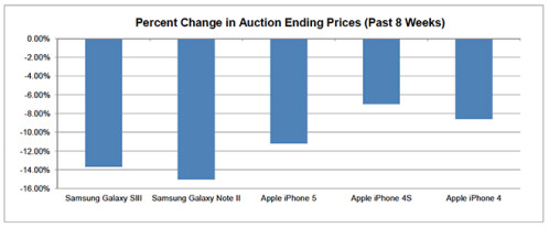 Piper Jaffray says that the Apple iPhone holds more value than Samsung Galaxy models