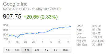 Google stock surges over $900 for the first time, company beats Microsoft in market cap