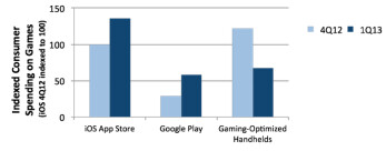 More money was spent on games for iOS in Q1 than spent on games for dedicated handheld game players