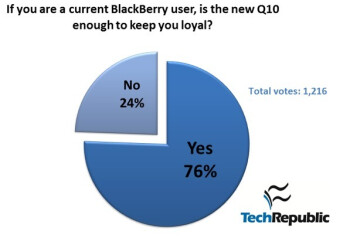 Poll results show strong demand for the BlackBerry Q10