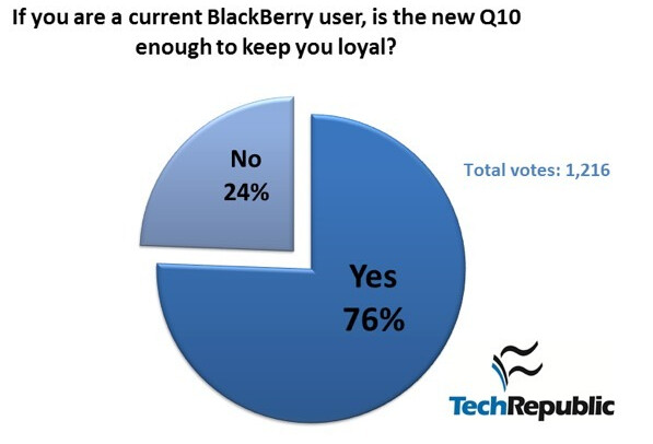 Poll results show strong demand for the BlackBerry Q10 - Nearly two-thirds of former BlackBerry users hear the siren call from the BlackBerry Q10