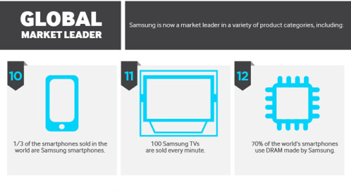 20 things you did not know about Samsung
