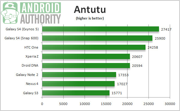 The phablet's score puts it slightly above a similarly powered Samsung Galaxy S4 - Samsung Galaxy Note 3 reportedly scores close to 28,000 on AnTuTu with Android 4.3