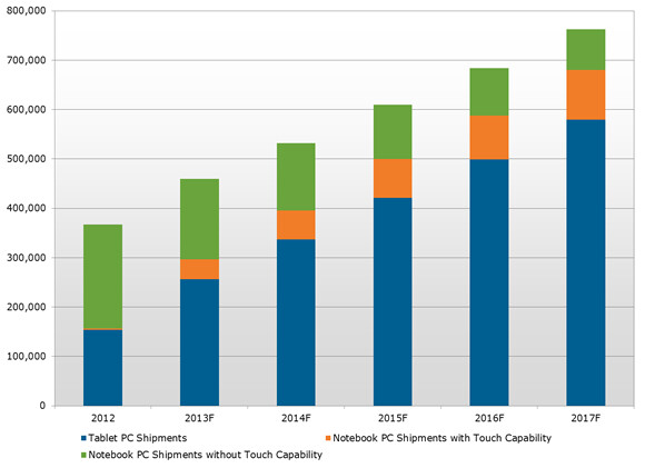 250M+ tablets predicted to be sold this year, nearly 600M in 2017