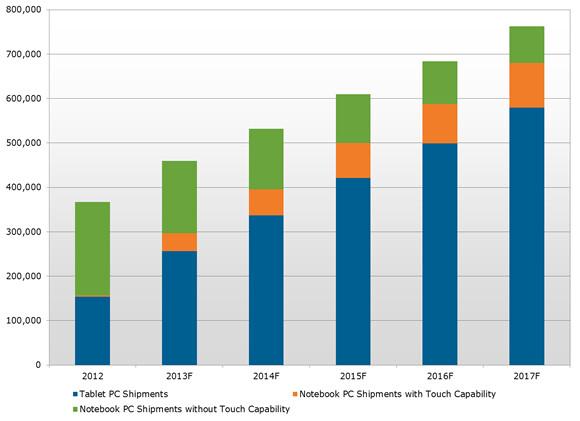 توقعات ببيع أكثر من 250 مليون جهاز لوحى هذا العام و 600 مليون جهاز بحلول عام 2017
