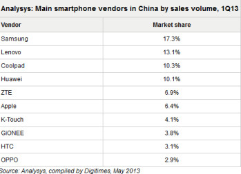 Samsung is the largest smartphone vendor in China