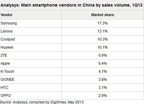 Samsung is the largest smartphone vendor in China - More than 75 million smartphones sold in China during Q1