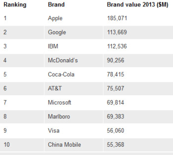 Apple and Google were the top two global brands according to the BrandZ list