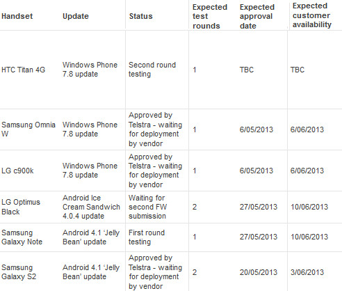 Updates coming next month to Telstra - Telstra: Samsung Omnia W and LG c900K soon to get update to Windows Phone 7.8