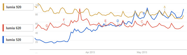 The Nokia Lumia 520 is the most searched for Nokia Lumia phone - The Nokia Lumia 520 is now the most searched Lumia model