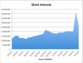 Short interest in Apple has apparently peaked