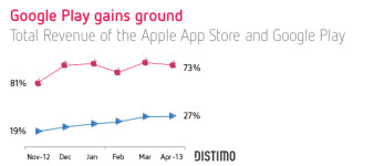 Google Play revenue on the rise, App Store still well in the lead