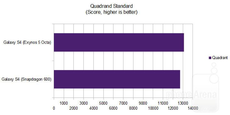 Quadrant Standard