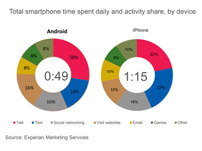 The average American spends 58 minutes daily with his smartphone and the data is broken down for Android (L) and iOS users - American Apple iPhone users spend more time each day with their phone than Android users