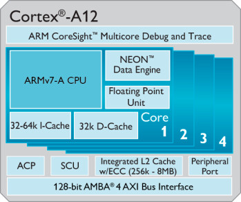 ARM details Cortex-A12: tomorrow's midrangers to decode 4K video at 120fps