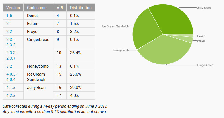 Jelly Bean almost catches Gingerbread in newest Android platform numbers