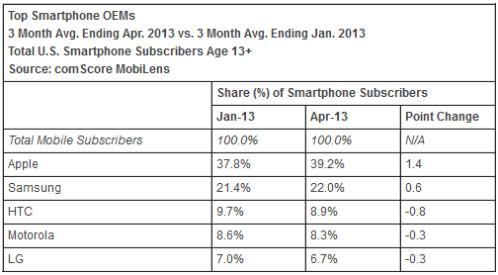comScore's latest U.S. smartphone data