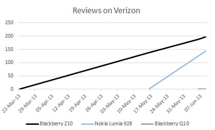 Based on reviews, the Nokia Lumia 928 swamos the BlackBerry Z10 at Verizon - Data suggests that Verizon is selling twice as many Nokia Lumia 928 units than BlackBerry Z10 models