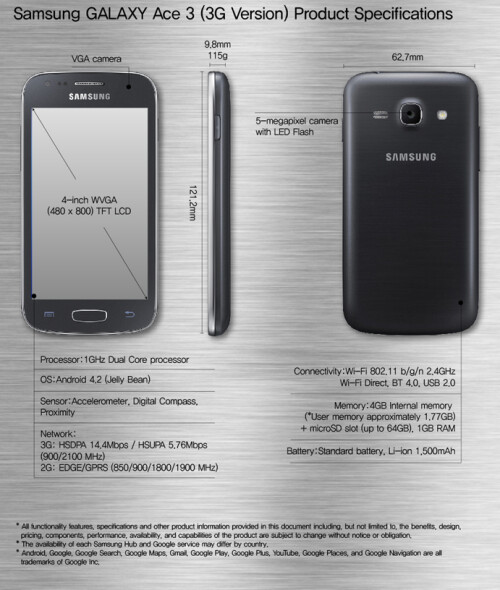 "Samsung outs the 4"" Galaxy Ace 3"