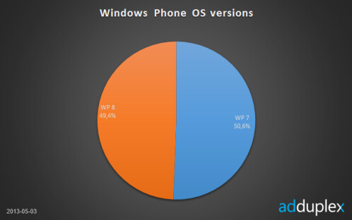 Nokia now sells 80.2% of all Windows Phone devices