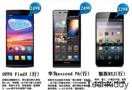 The Huawei Ascend P6 gets its price leaked - Huawei Ascend P6 price leaks