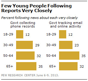 Pew Research poll on PRISM program