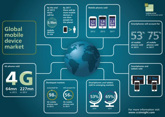 This infographic from CCS Insight is chock full of forecasts - Infographic reveals forecast that 75% of handsets sold in 2017 will be smartphones