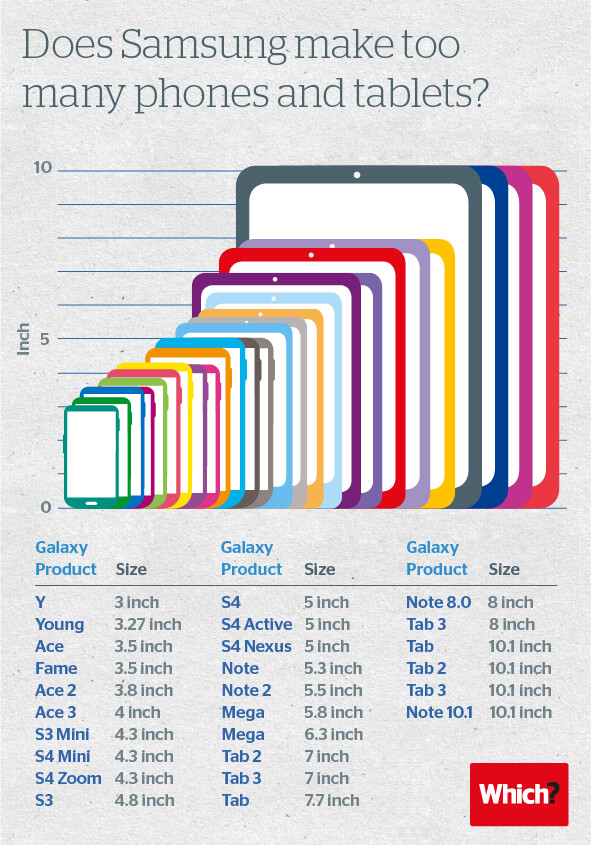 What do you make of Samsung's 26 screens and counting mobile strategy?
