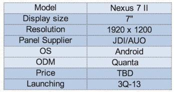 """Second-gen Nexus 7 """"not far,"""" could have the most detailed screen on a tablet ever"""
