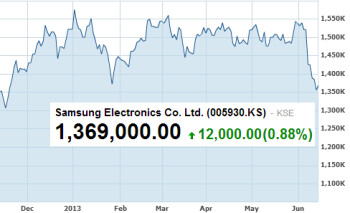 Samsung's shares hit a 6 month low on Thursday