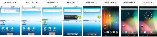 The evolution of Android